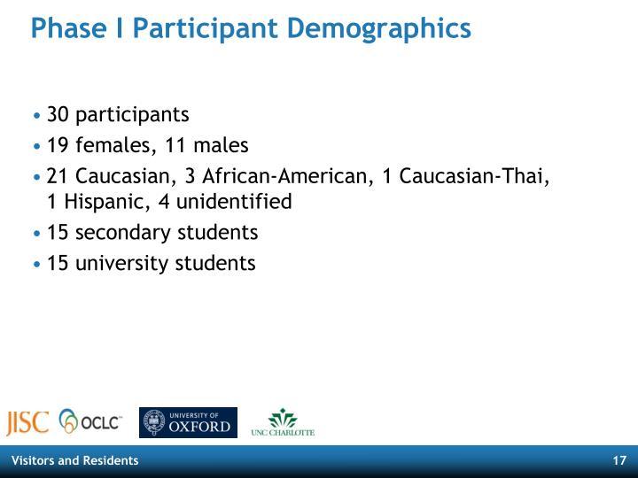 Phase I Participant Demographics