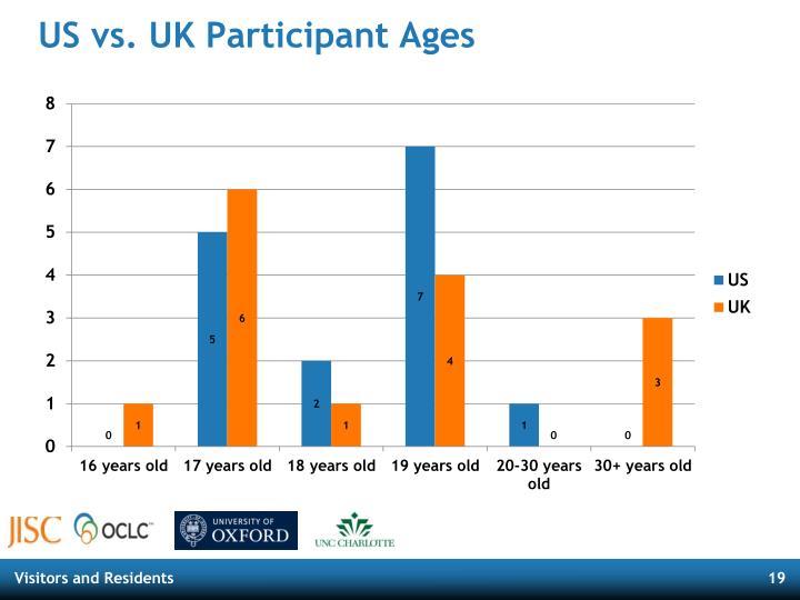 US vs. UK Participant Ages