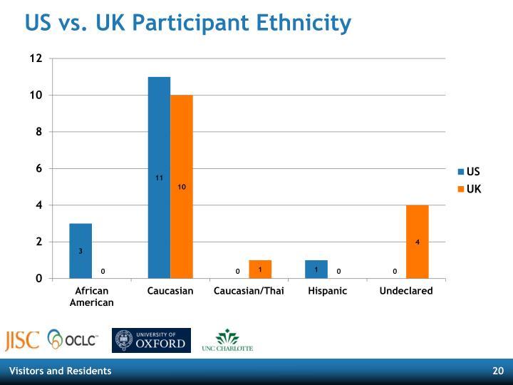 US vs. UK Participant Ethnicity