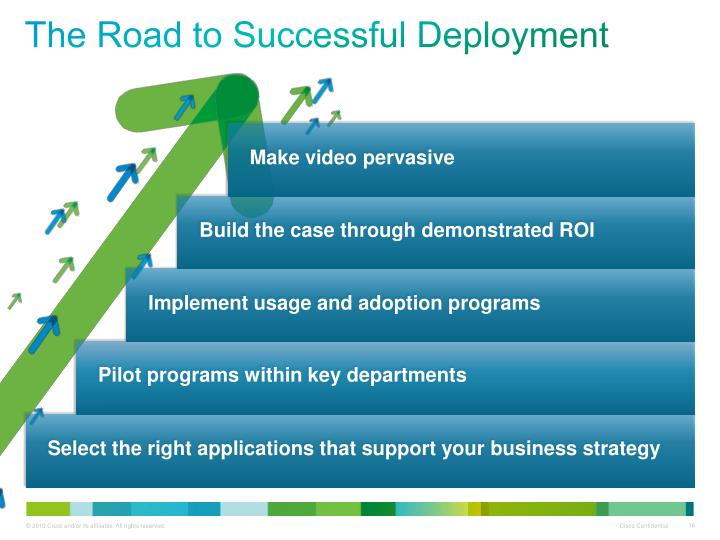The Road to Successful Deployment
