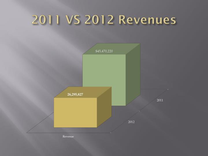 2011 VS 2012 Revenues