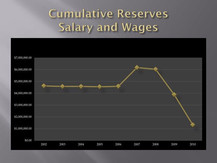 Cumulative Reserves