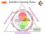 sainsku s learning vision