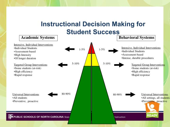 Instructional Decision Making for Student Success