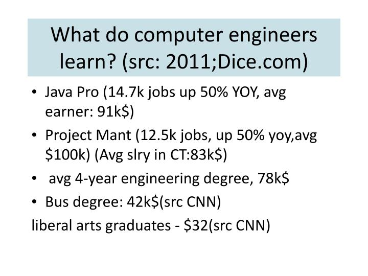 What do computer engineers learn? (src: 2011;Dice.com)