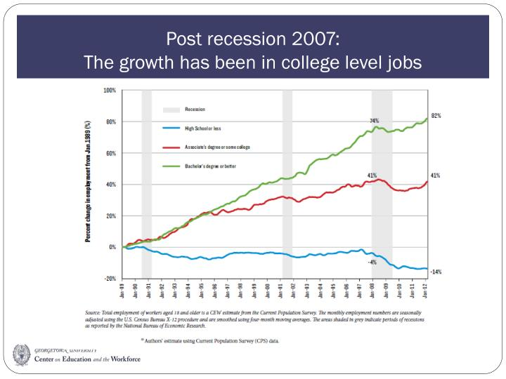 Post recession 2007: