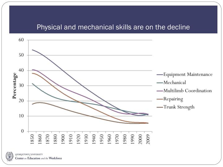 Physical and mechanical skills are on the decline