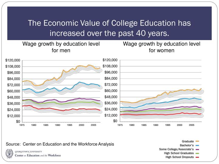 The Economic Value of College Education has increased over the past 40 years.