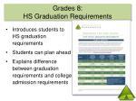 grades 8 hs graduation requirements