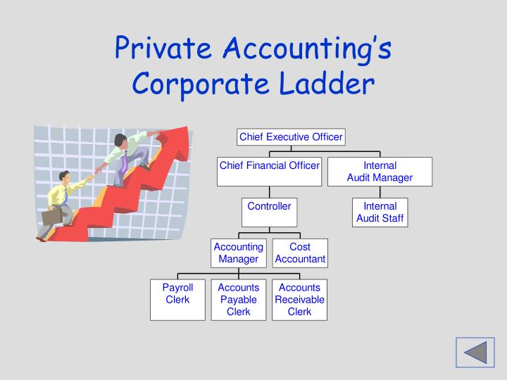 Private Accounting's Corporate Ladder