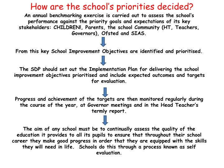 How are the school's priorities decided?
