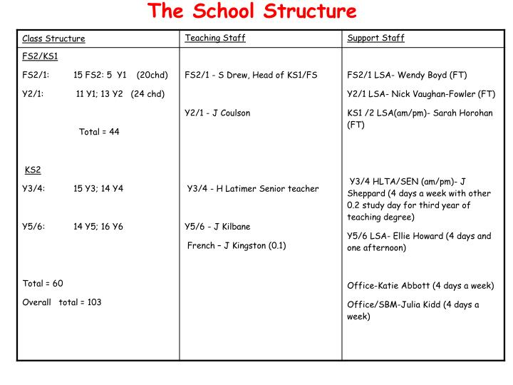 The School Structure