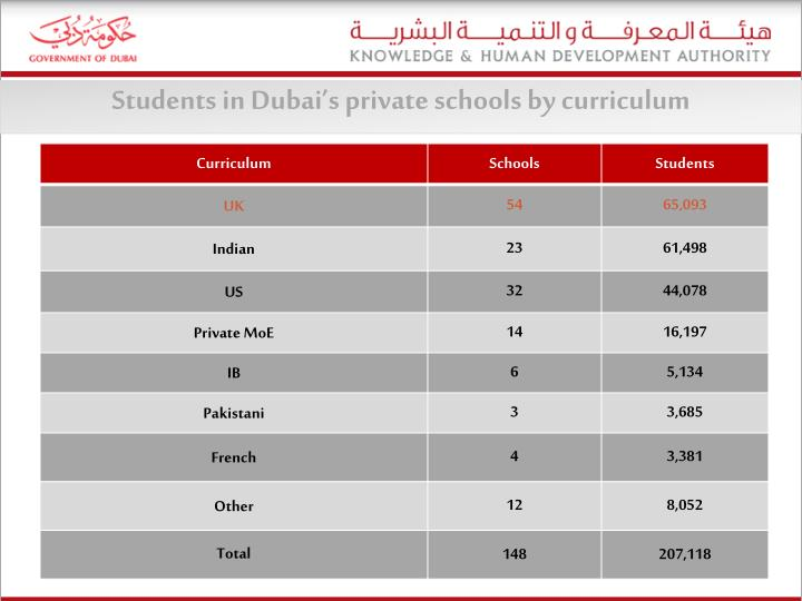 Students in Dubai's private schools by curriculum