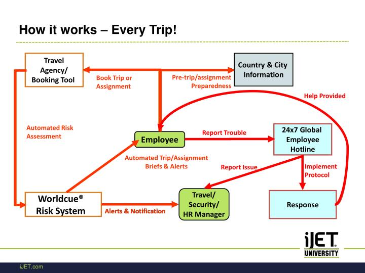 How it works – Every Trip!
