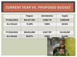 current year vs proposed budget1