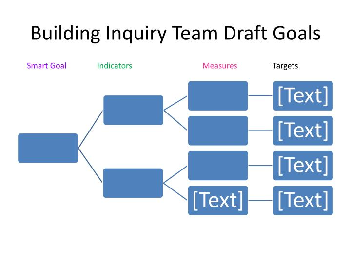 Building Inquiry Team Draft Goals