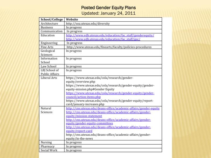 Posted Gender Equity Plans