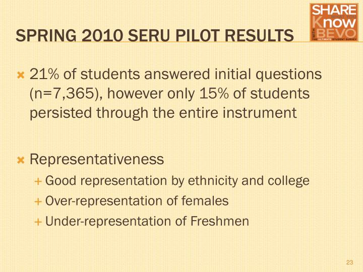 21% of students answered initial questions (n=7,365), however only 15% of students persisted through the entire instrument