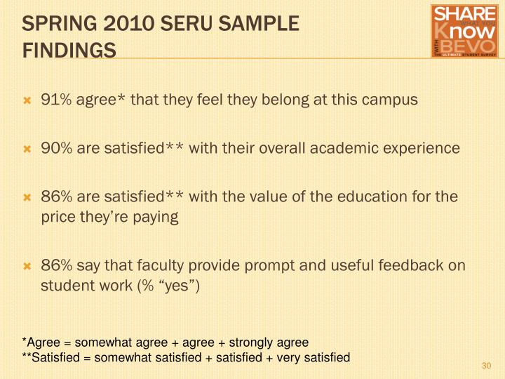 91% agree* that they feel they belong at this campus
