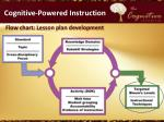 cognitive powered instruction5