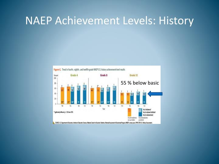 NAEP Achievement Levels: History
