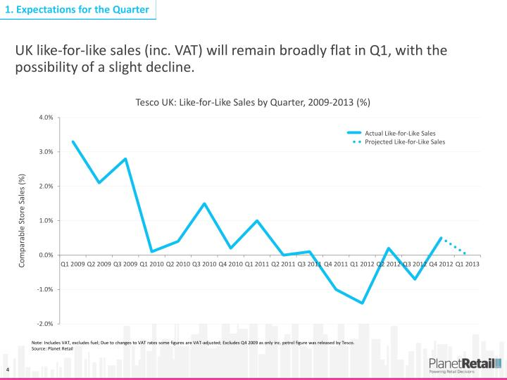 UK like-for-like sales (inc. VAT) will remain broadly flat in Q1, with the possibility of a slight decline.