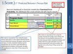 1 5cont 1 st predicted behavior process risk