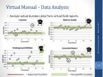 virtual manual data analysis