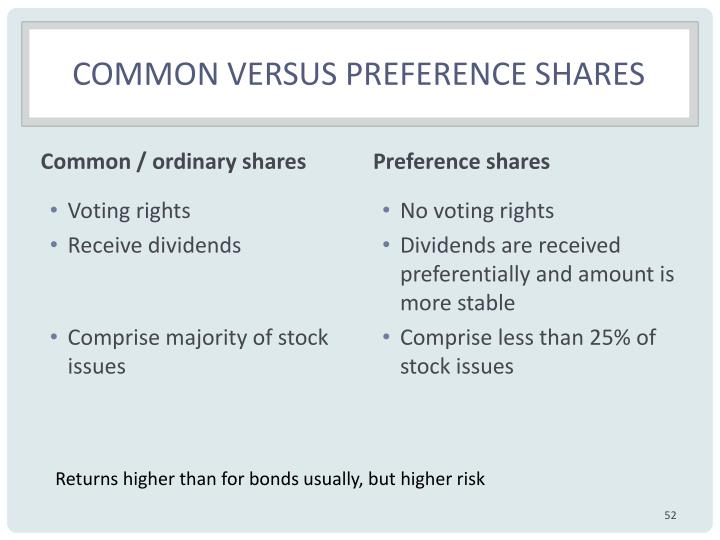 Common versus preference shares