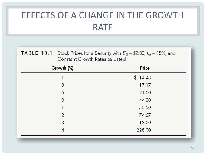 Effects of a change in the growth rate