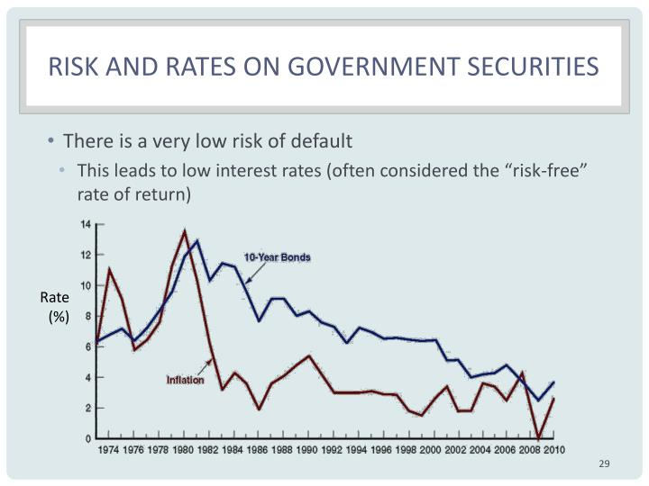 Risk and rates on government securities