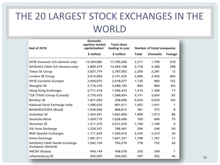 The 20 largest stock exchanges in the world