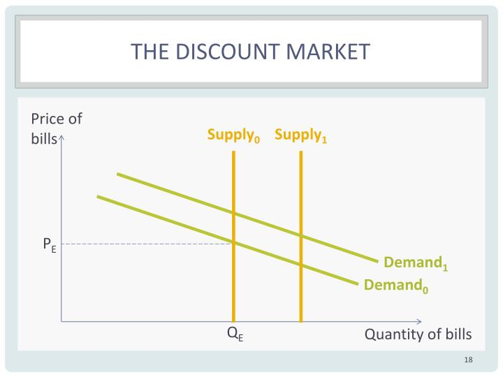 The discount market