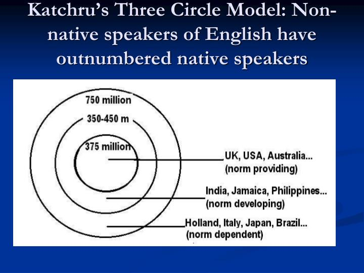 Katchru's Three Circle Model: Non-native speakers of English have outnumbered native speakers