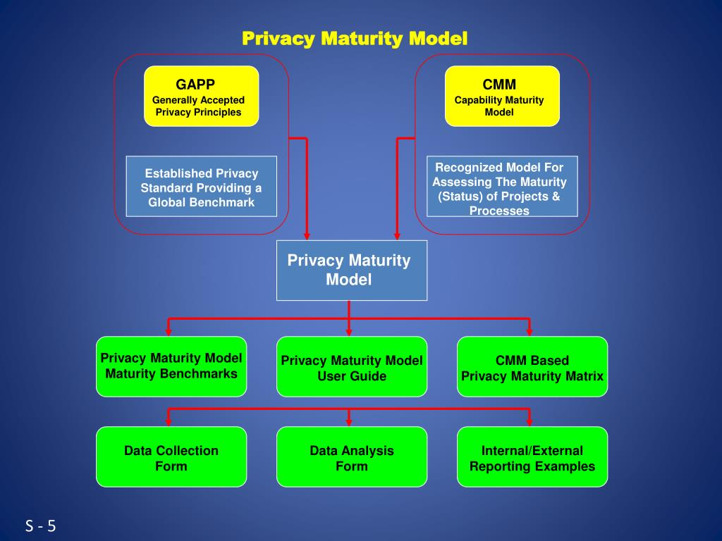 PPT - Privacy PowerPoint Presentation - ID:1641031