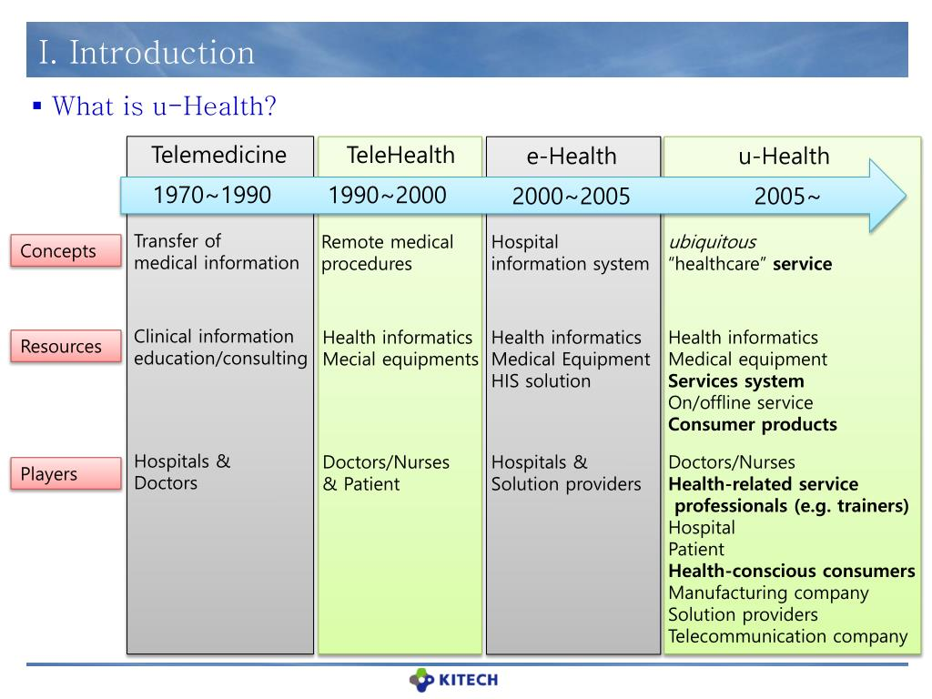 PPT - Promotion Strategies for u-Health Industry in Korea
