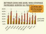 between 2006 and 2008 nhis coverage increased across all regions1