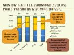 nhis coverage leads consumers to use public providers a bit more glss 52