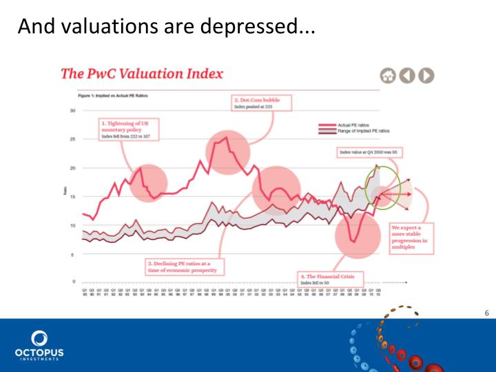 And valuations are depressed...