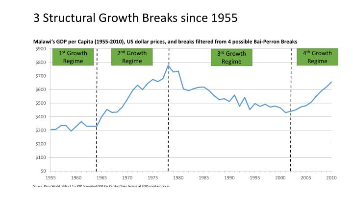3 Structural Growth Breaks since 1955