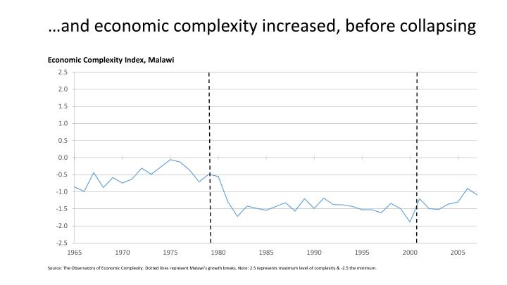…and economic complexity increased, before collapsing