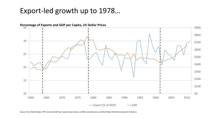 Export-led growth up to 1978…