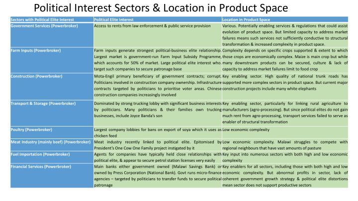 Political Interest Sectors &