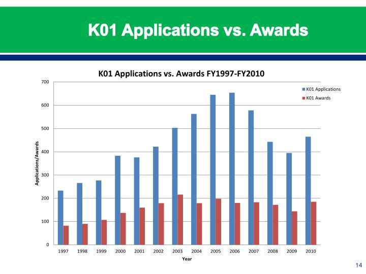 K01 Applications vs. Awards
