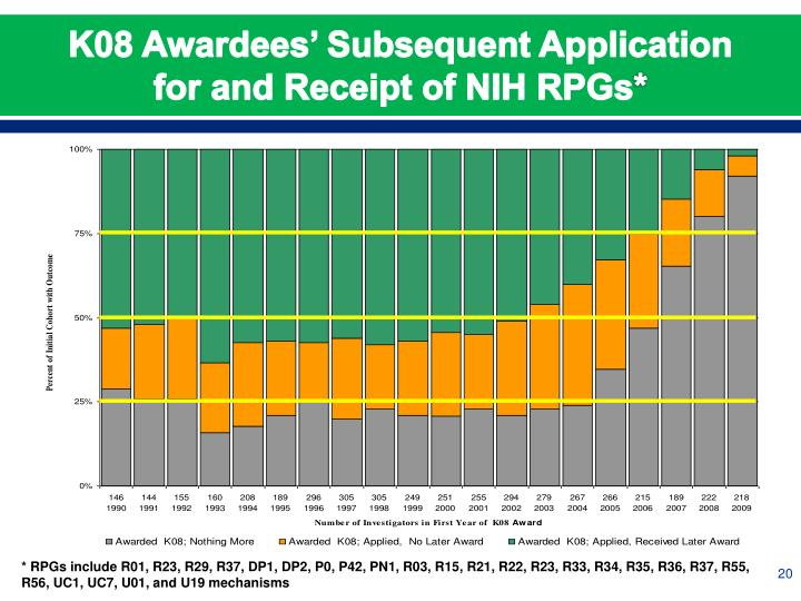 K08 Awardees' Subsequent Application for and Receipt of NIH RPGs