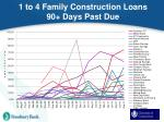 1 to 4 family construction loans 90 days past due
