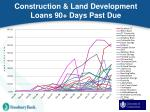 construction land development loans 90 days past due
