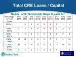 total cre loans capital1
