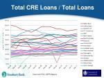total cre loans total loans