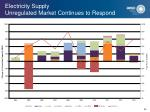 electricity supply unregulated market continues to respond